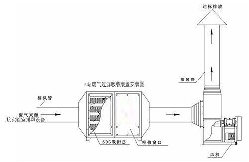 sdg废气处置装置安装图
